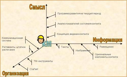""",""copywriting.web-3.ru"